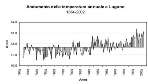 Temperatura a Lugano